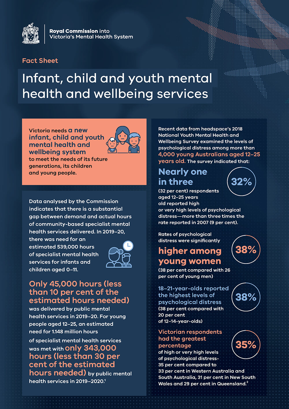 Download Infant, child and youth mental health and wellbeing services